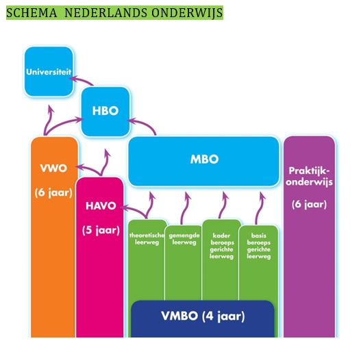 leerplichtige leeftijd in nederland